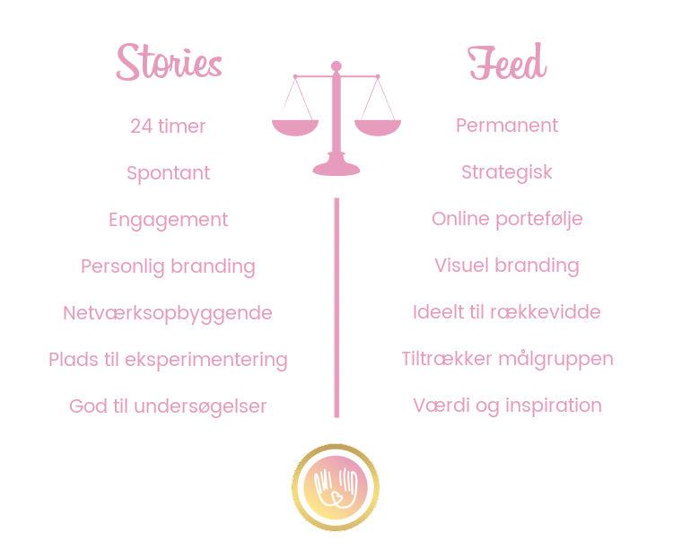 Skema med oversigt over forskellen mellem Instagram stories og instagram feed. Stories er 24, spontant, engagement, personlig branding, netværksopbyggende, plads til eksperimentering og god til undersøgelser. Feed er permanent, strategisk, online portefølje, visuel branding, ideelt til rækkevidde, tiltrækker målgruppen og giver følgerem værdi samt inspiration.